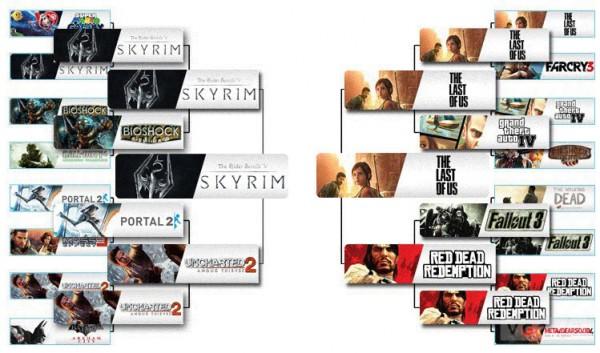 Схема голосования. победил полу-финалистов The Last of Us, Uncharted 2 и Red Dead Redemption, которые тоже...